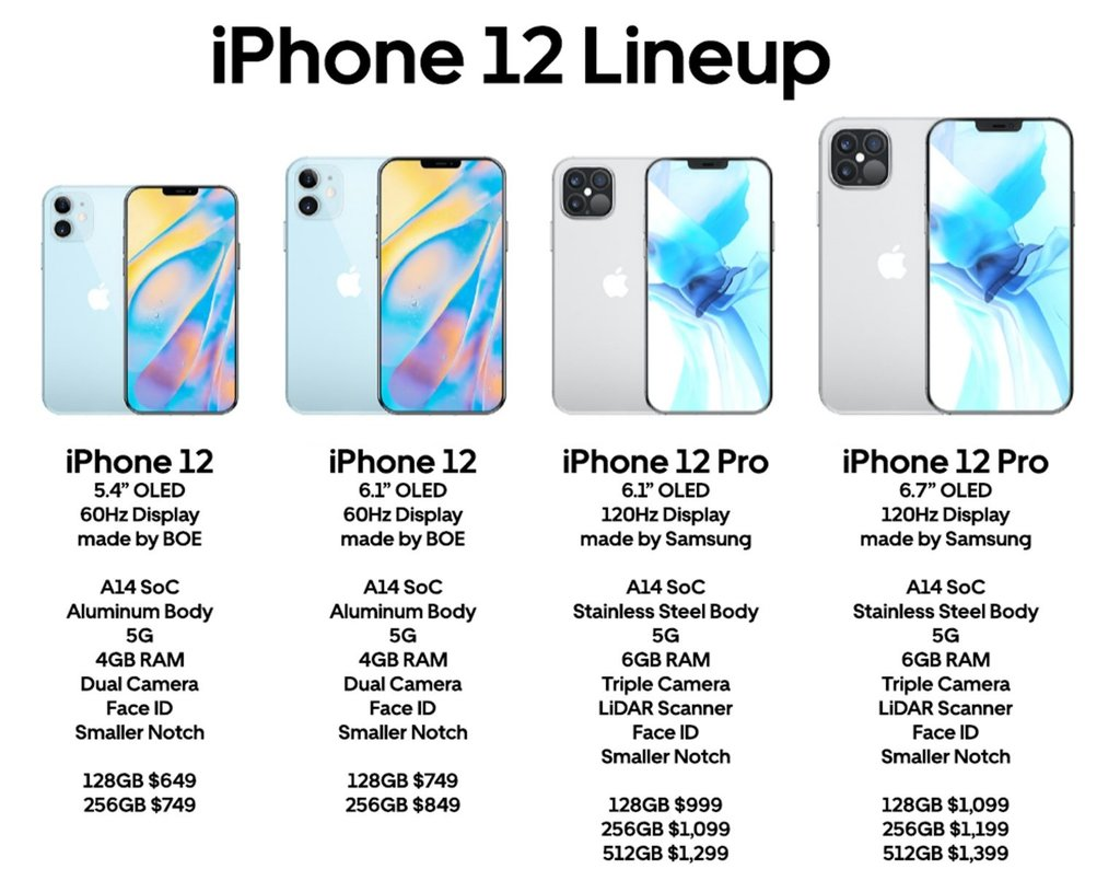 iPhone 12 Pro Leaks! 120Hz ProMotion Displays